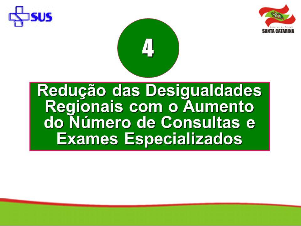 Redução das Desigualdades Regionais com o Aumento do Número de Consultas e Exames Especializados 4