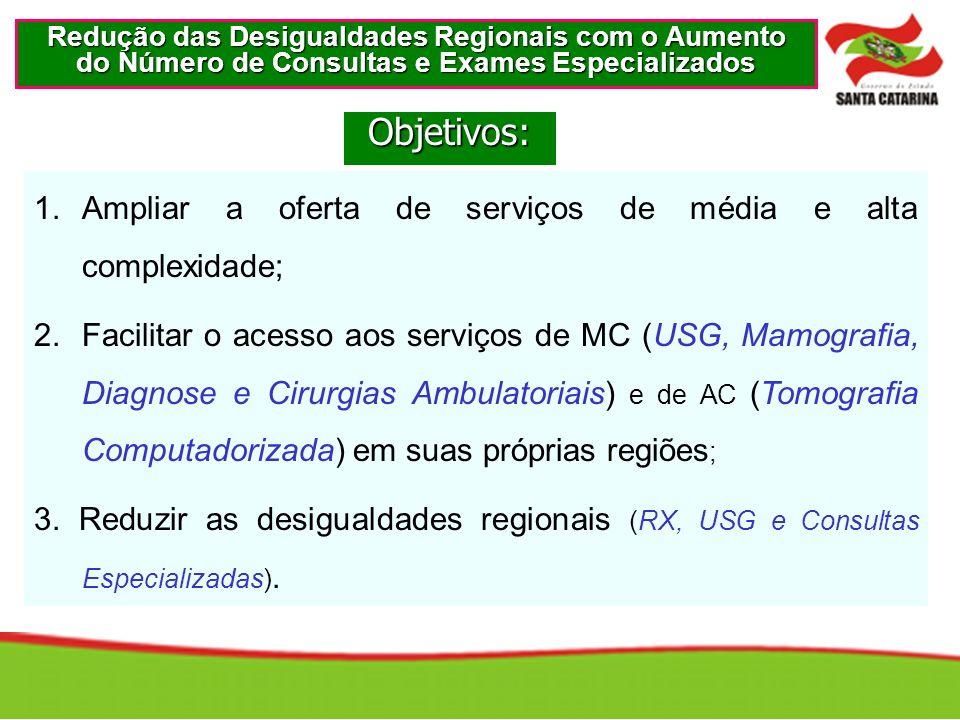 1.Ampliar a oferta de serviços de média e alta complexidade; 2.Facilitar o acesso aos serviços de MC (USG, Mamografia, Diagnose e Cirurgias Ambulatori