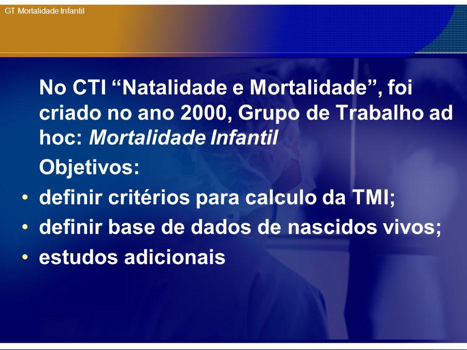 GT Mortalidade Infantil No CTI Natalidade e Mortalidade, foi criado no ano 2000, Grupo de Trabalho ad hoc: Mortalidade Infantil Objetivos: definir cri