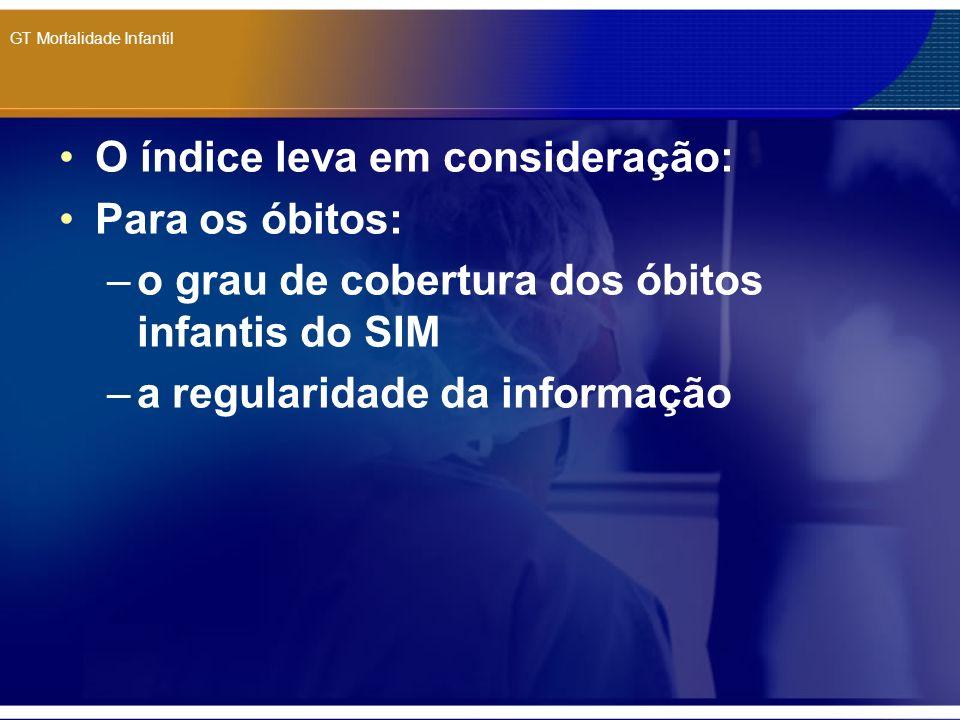 GT Mortalidade Infantil O índice leva em consideração: Para os óbitos: –o grau de cobertura dos óbitos infantis do SIM –a regularidade da informação