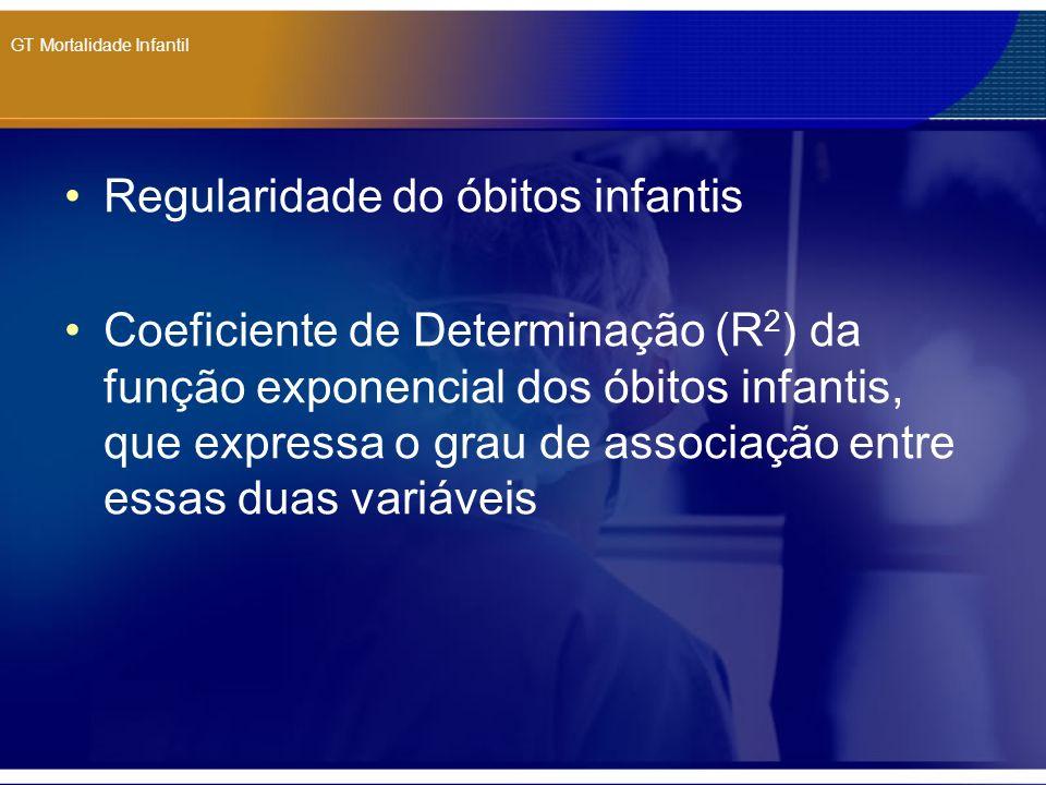 GT Mortalidade Infantil Regularidade do óbitos infantis Coeficiente de Determinação (R 2 ) da função exponencial dos óbitos infantis, que expressa o g
