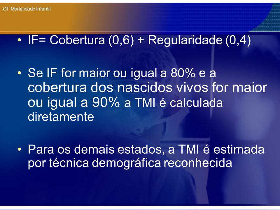 GT Mortalidade Infantil IF= Cobertura (0,6) + Regularidade (0,4) Se IF for maior ou igual a 80% e a cobertura dos nascidos vivos for maior ou igual a