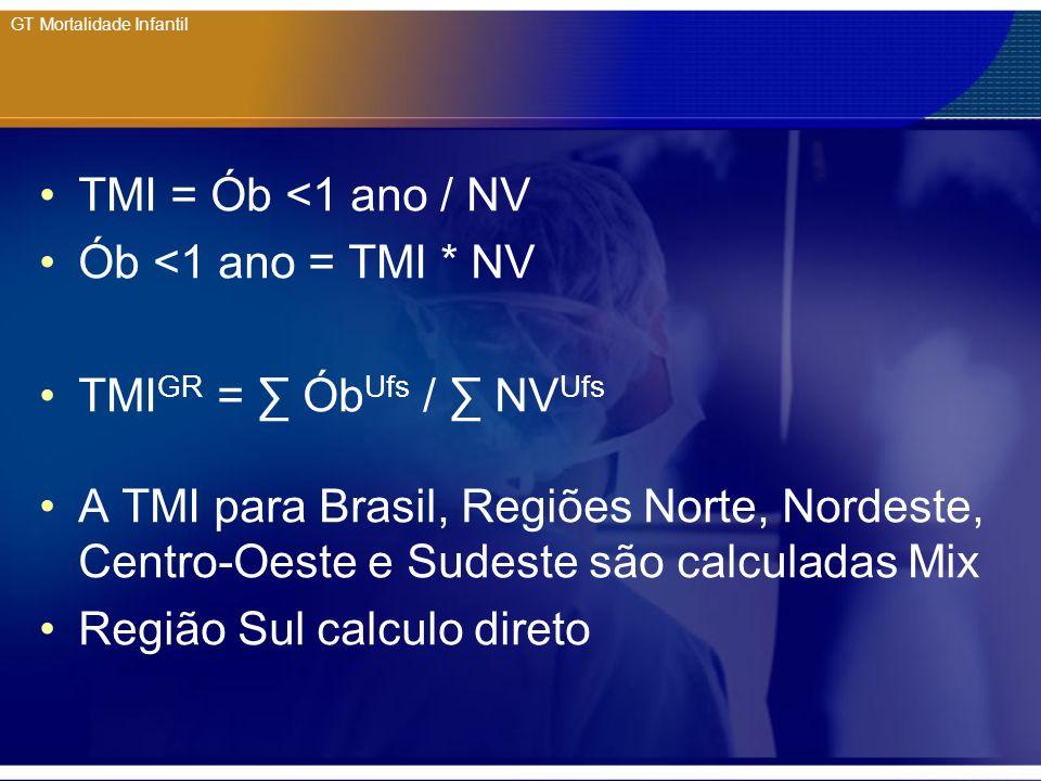 GT Mortalidade Infantil TMI = Ób <1 ano / NV Ób <1 ano = TMI * NV TMI GR = Ób Ufs / NV Ufs A TMI para Brasil, Regiões Norte, Nordeste, Centro-Oeste e
