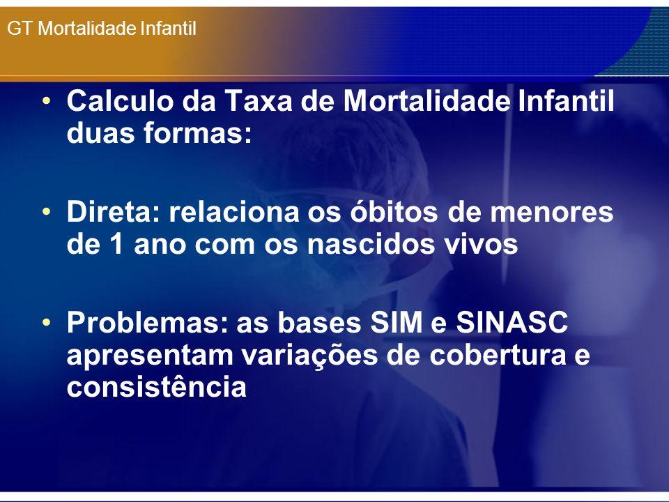 GT Mortalidade Infantil TMI = Ób <1 ano / NV Ób <1 ano = TMI * NV TMI GR = Ób Ufs / NV Ufs A TMI para Brasil, Regiões Norte, Nordeste, Centro-Oeste e Sudeste são calculadas Mix Região Sul calculo direto