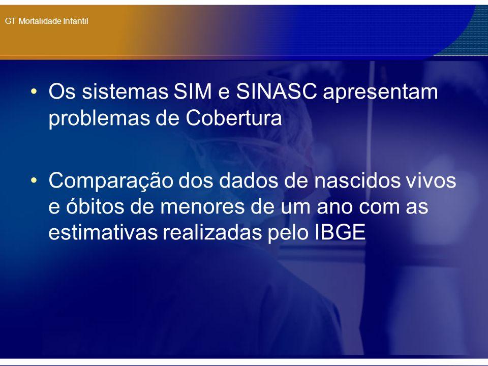 GT Mortalidade Infantil Os sistemas SIM e SINASC apresentam problemas de Cobertura Comparação dos dados de nascidos vivos e óbitos de menores de um an