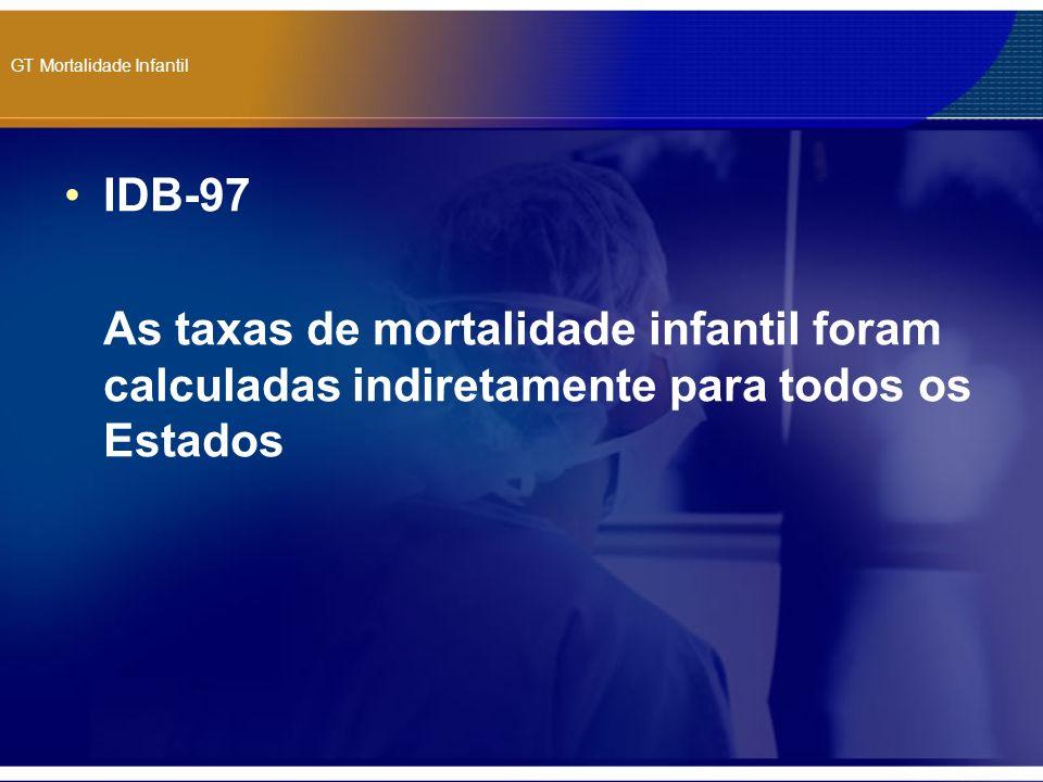 GT Mortalidade Infantil IDB-98 Foram incorporados dados do SIM e SINASC para realizar o cálculo direto das taxas de mortalidade infantil para os estados de RJ, SP, RS e MT Para os demais estados essas taxas foram derivadas de estimativas