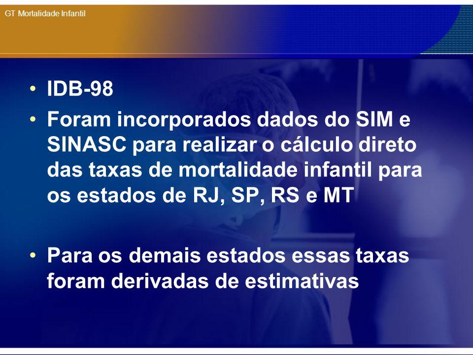 GT Mortalidade Infantil No CTI Natalidade e Mortalidade, foi criado no ano 2000, Grupo de Trabalho ad hoc: Mortalidade Infantil Objetivos: definir critérios para calculo da TMI; definir base de dados de nascidos vivos; estudos adicionais