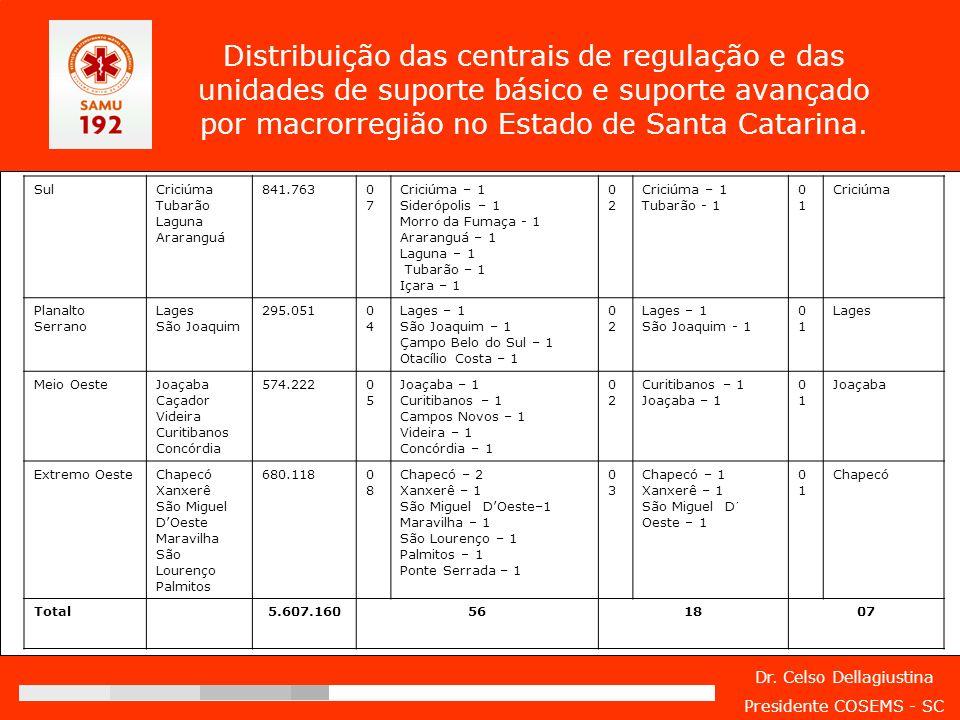 Dr. Celso Dellagiustina Presidente COSEMS - SC Distribuição das centrais de regulação e das unidades de suporte básico e suporte avançado por macrorre