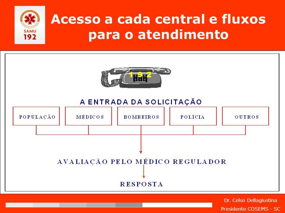 Dr. Celso Dellagiustina Presidente COSEMS - SC Acesso a cada central e fluxos para o atendimento