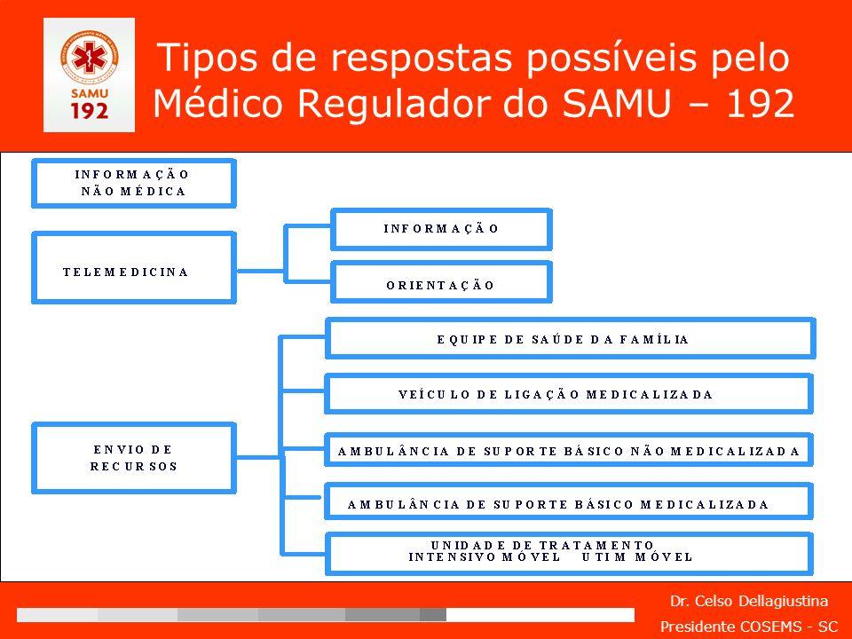 Dr. Celso Dellagiustina Presidente COSEMS - SC Tipos de respostas possíveis pelo Médico Regulador do SAMU – 192
