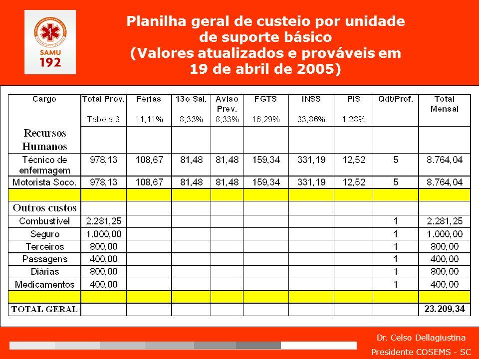 Dr. Celso Dellagiustina Presidente COSEMS - SC Planilha geral de custeio por unidade de suporte básico (Valores atualizados e prováveis em 19 de abril
