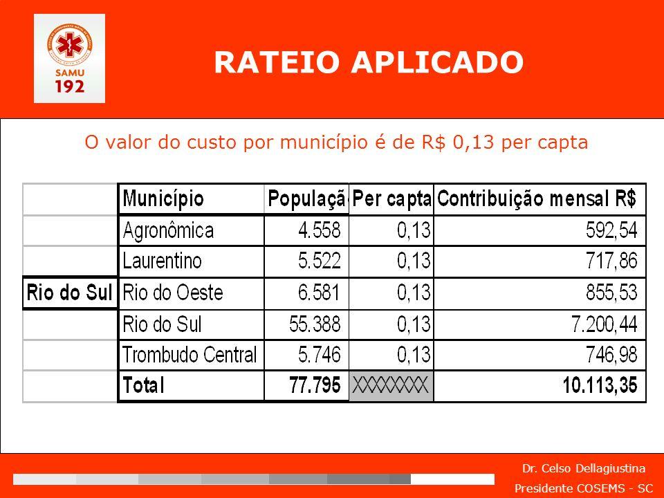 Dr. Celso Dellagiustina Presidente COSEMS - SC RATEIO APLICADO O valor do custo por município é de R$ 0,13 per capta