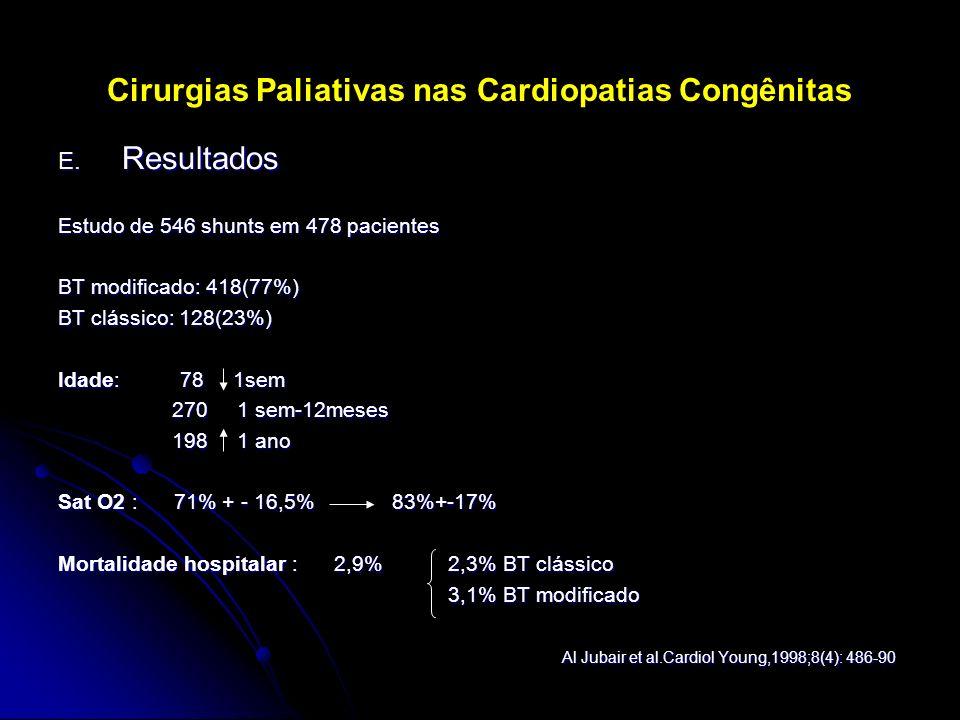 Cirurgias Paliativas nas Cardiopatias Congênitas E. Resultados Estudo de 546 shunts em 478 pacientes BT modificado: 418(77%) BT clássico: 128(23%) Ida