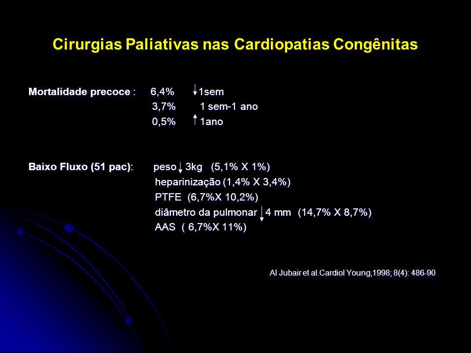 Cirurgias Paliativas nas Cardiopatias Congênitas Mortalidade precoce : 6,4% 1sem 3,7% 1 sem-1 ano 3,7% 1 sem-1 ano 0,5% 1ano 0,5% 1ano Baixo Fluxo (51