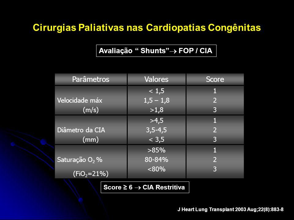 Cirurgias Paliativas nas Cardiopatias Congênitas ParâmetrosValoresScore Velocidade máx (m/s) < 1,5 1,5 – 1,8 >1,8 123123 Diâmetro da CIA (mm) >4,5 3,5