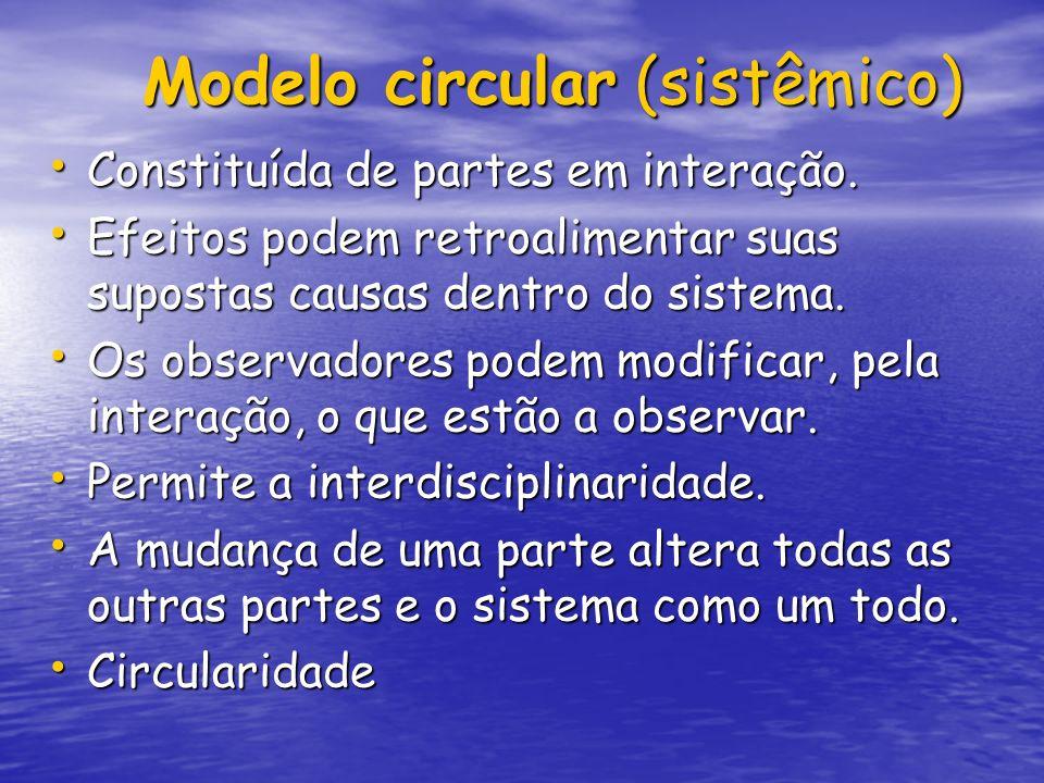 Modelo circular (sistêmico) Modelo circular (sistêmico) Constituída de partes em interação. Constituída de partes em interação. Efeitos podem retroali