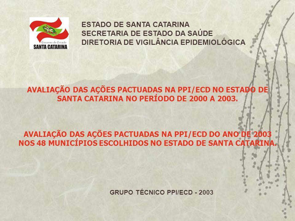 Notificação negativa de sarampo, SC, 2000 a 2003. Obs: pactuação na PPI a partir de 2002.