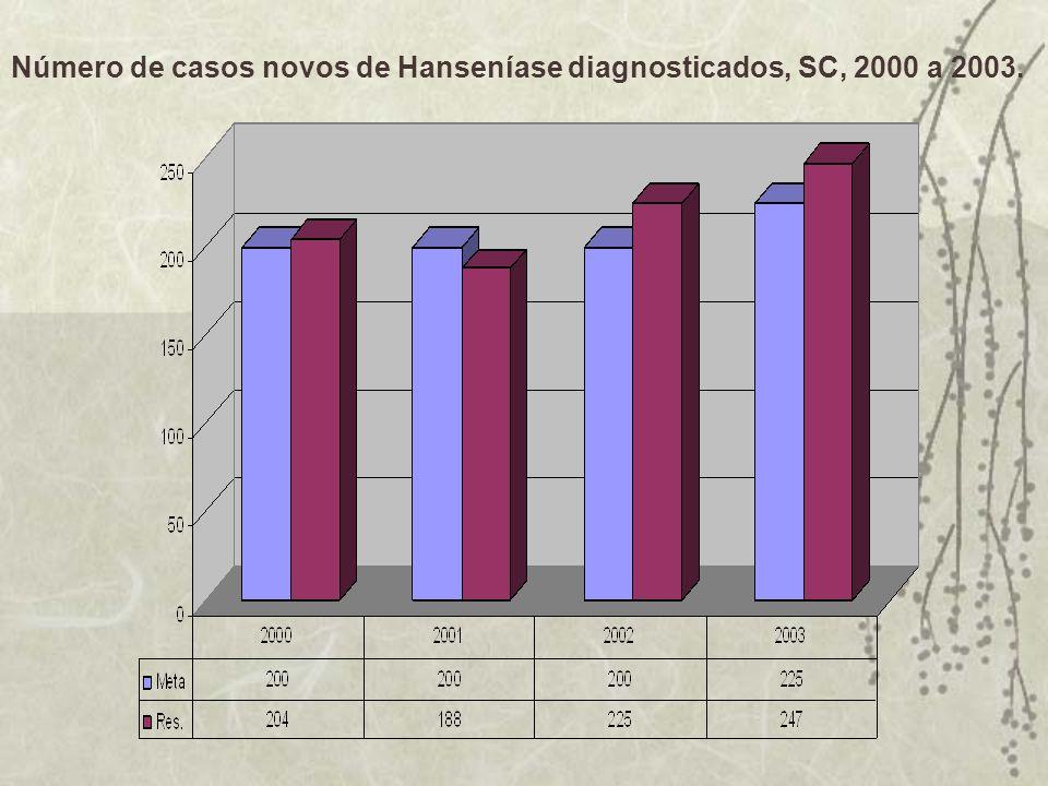 Número de casos novos de Hanseníase diagnosticados, SC, 2000 a 2003.