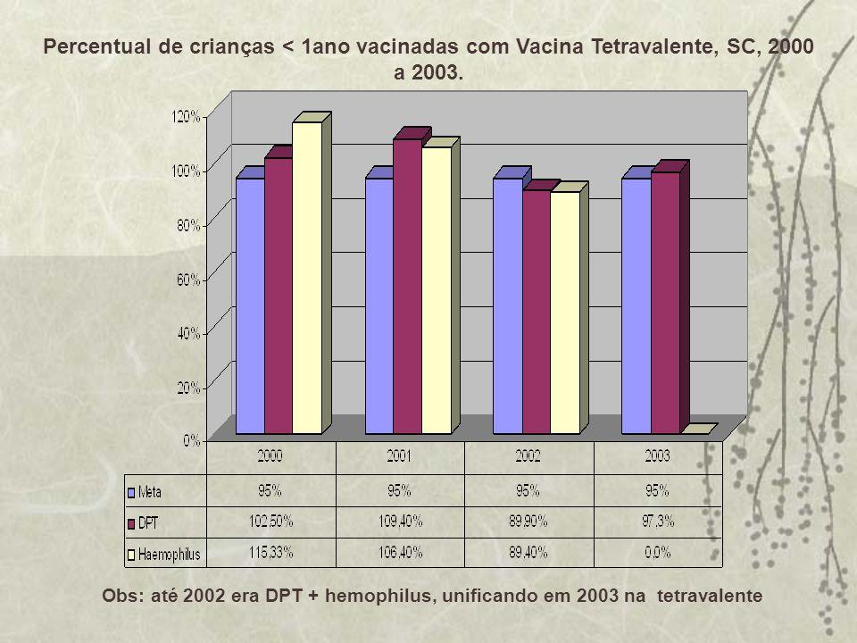 Percentual de crianças < 1ano vacinadas com Vacina Tetravalente, SC, 2000 a 2003. Obs: até 2002 era DPT + hemophilus, unificando em 2003 na tetravalen