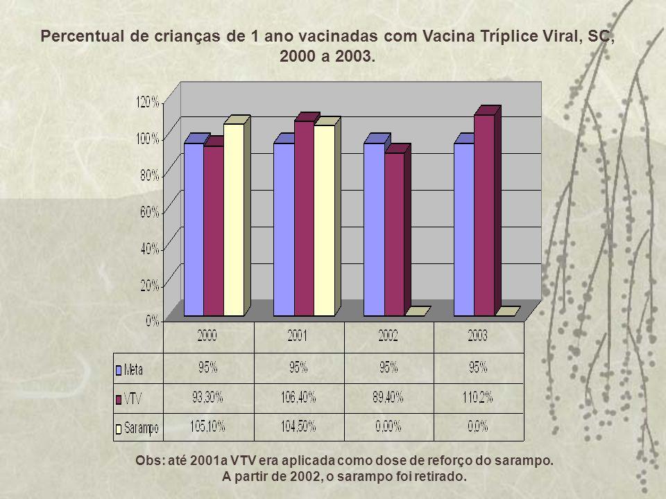Percentual de crianças de 1 ano vacinadas com Vacina Tríplice Viral, SC, 2000 a 2003. Obs: até 2001a VTV era aplicada como dose de reforço do sarampo.