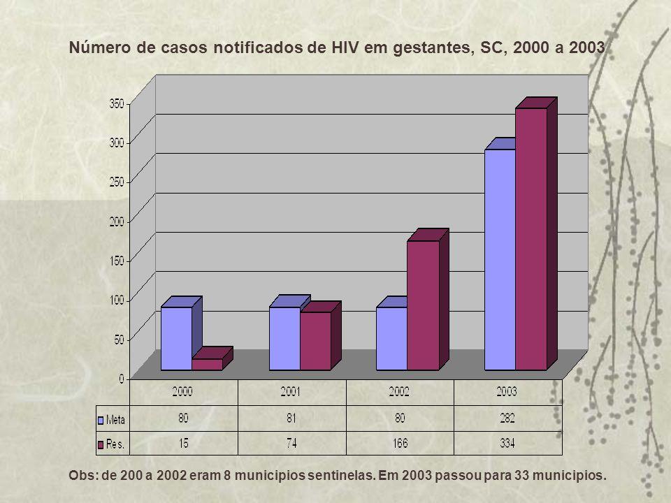 Número de casos notificados de HIV em gestantes, SC, 2000 a 2003 Obs: de 200 a 2002 eram 8 municipios sentinelas. Em 2003 passou para 33 municipios.