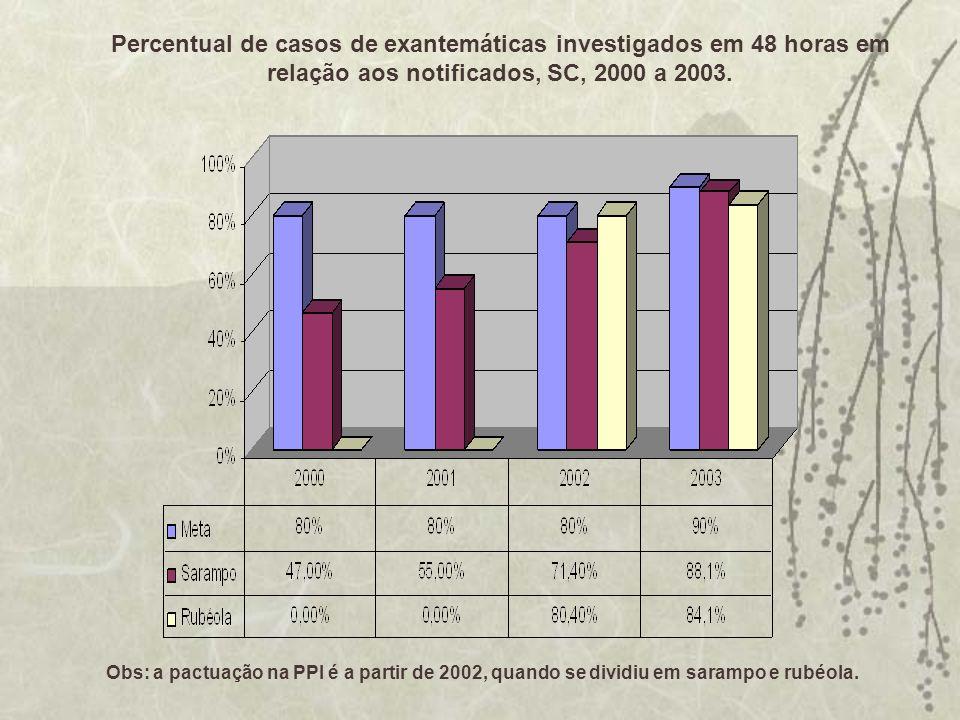 Percentual de casos de exantemáticas investigados em 48 horas em relação aos notificados, SC, 2000 a 2003. Obs: a pactuação na PPI é a partir de 2002,