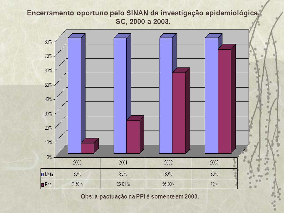 Encerramento oportuno pelo SINAN da investigação epidemiológica, SC, 2000 a 2003. Obs: a pactuação na PPI é somente em 2003.