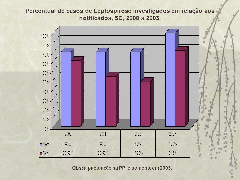 Percentual de casos de Leptospirose investigados em relação aos notificados, SC, 2000 a 2003. Obs: a pactuação na PPI é somente em 2003.