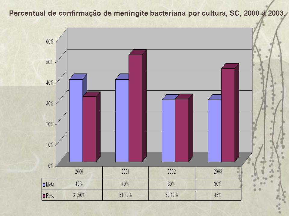 Proporção de inspeções realizadas para eliminação de focos e/ou criadouros Aedes aegypti, SC, 2000 a 2003.