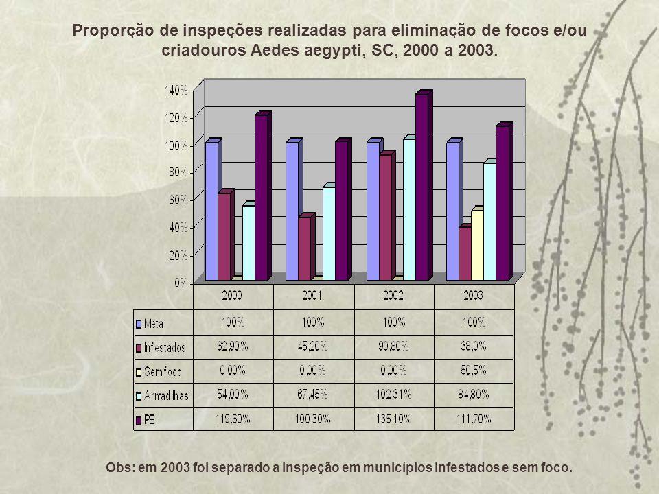 Proporção de inspeções realizadas para eliminação de focos e/ou criadouros Aedes aegypti, SC, 2000 a 2003. Obs: em 2003 foi separado a inspeção em mun