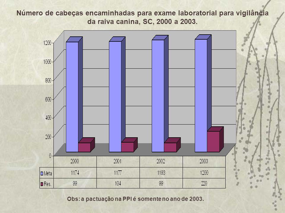 Número de cabeças encaminhadas para exame laboratorial para vigilância da raiva canina, SC, 2000 a 2003. Obs: a pactuação na PPI é somente no ano de 2