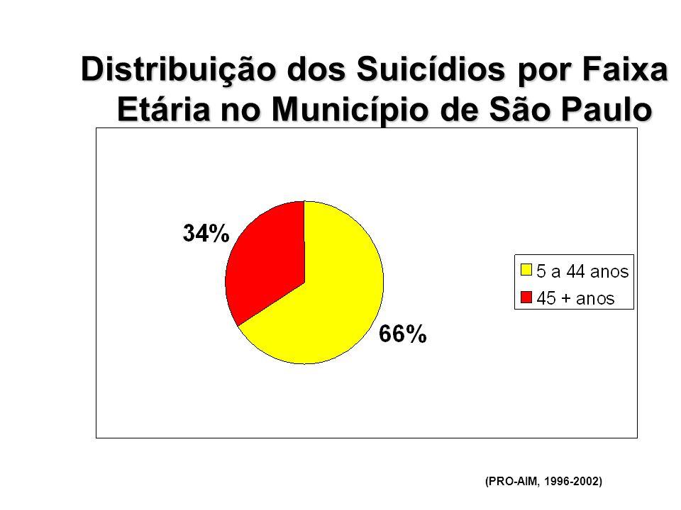 Distribuição dos Suicídios por Faixa Etária no Município de São Paulo (PRO-AIM, 1996-2002)