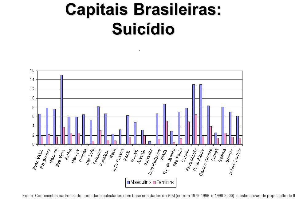 Capitais Brasileiras: Suicídio Fonte: Coeficientes padronizados por idade calculados com base nos dados do SIM (cd-rom 1979-1996 e 1996-2000) e estimativas de população do IBGE)