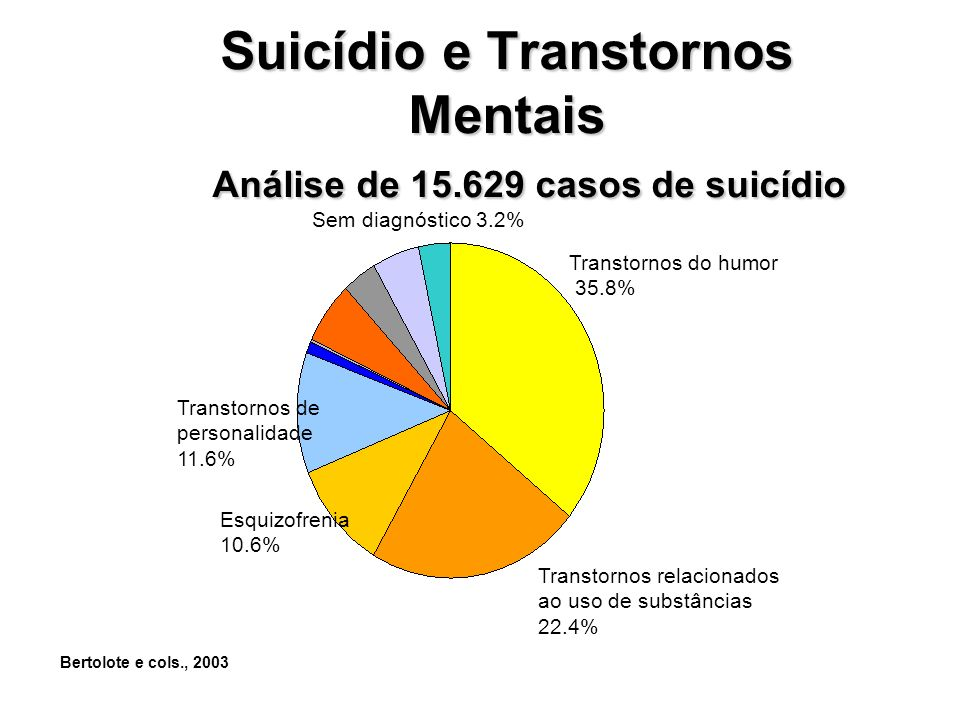 Suicídio e Transtornos Mentais Análise de 15.629 casos de suicídio Transtornos do humor 35.8% Esquizofrenia 10.6% Transtornos relacionados ao uso de substâncias 22.4% Sem diagnóstico 3.2% Transtornos de personalidade 11.6% Bertolote e cols., 2003