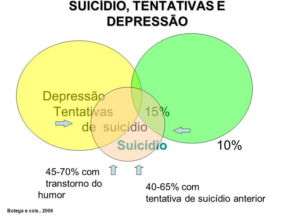 SUICÍDIO, TENTATIVAS E DEPRESSÃO Depressão Tentativas 15% de suicídio Suicídio Suicídio 10% 45-70% com transtorno do humor 40-65% com tentativa de suicídio anterior Botega e cols., 2006