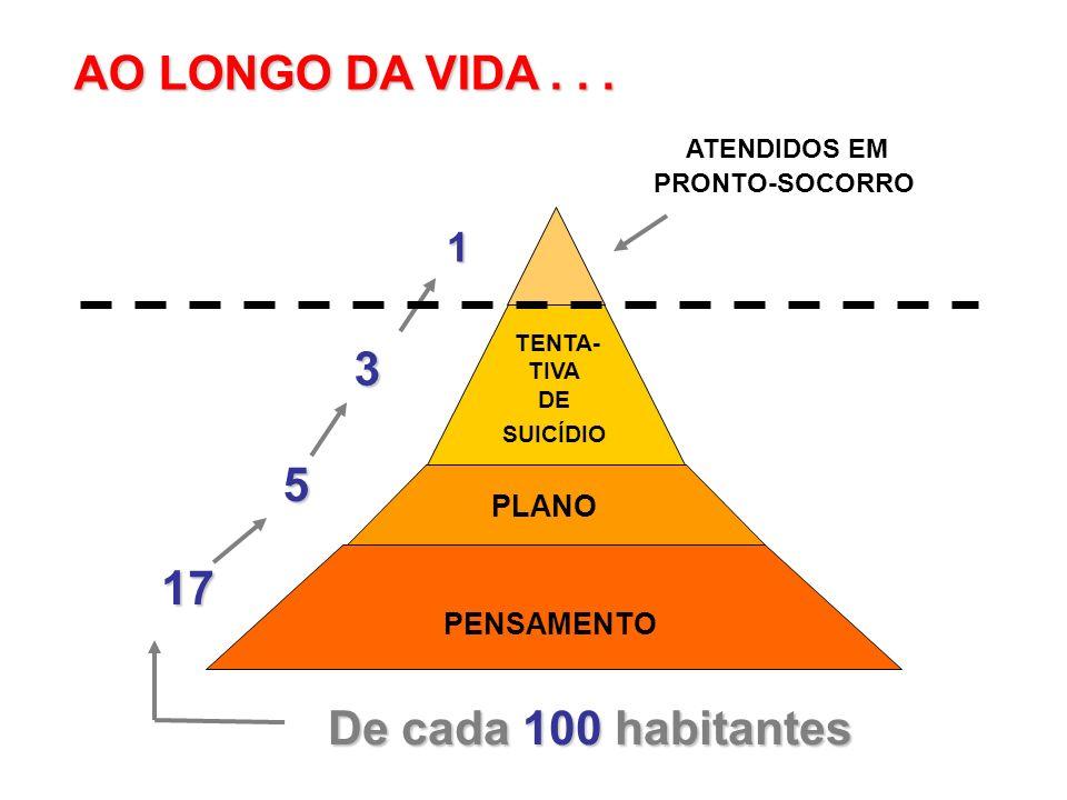 PENSAMENTO PLANO TENTA- TIVA DE SUICÍDIO ATENDIDOS EM PRONTO-SOCORRO 17 De cada 100 habitantes 5 3 1 AO LONGO DA VIDA...