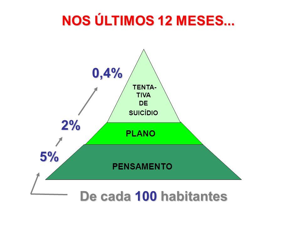 PENSAMENTO PLANO TENTA- TIVA DE SUICÍDIO 5% De cada 100 habitantes 2% 0,4% NOS ÚLTIMOS 12 MESES...