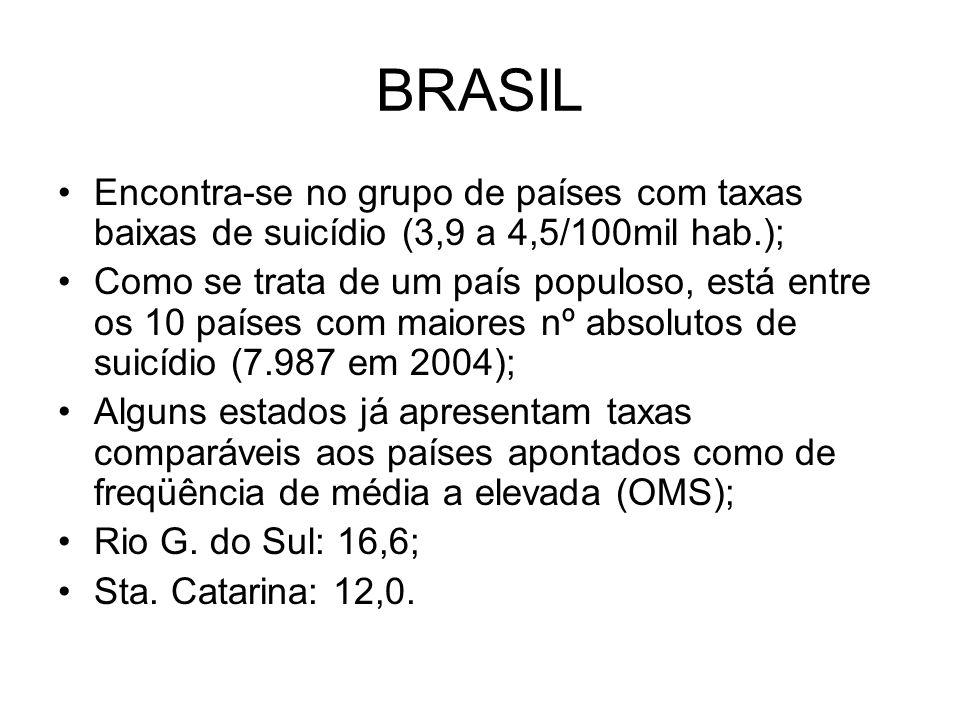 BRASIL Encontra-se no grupo de países com taxas baixas de suicídio (3,9 a 4,5/100mil hab.); Como se trata de um país populoso, está entre os 10 países com maiores nº absolutos de suicídio (7.987 em 2004); Alguns estados já apresentam taxas comparáveis aos países apontados como de freqüência de média a elevada (OMS); Rio G.