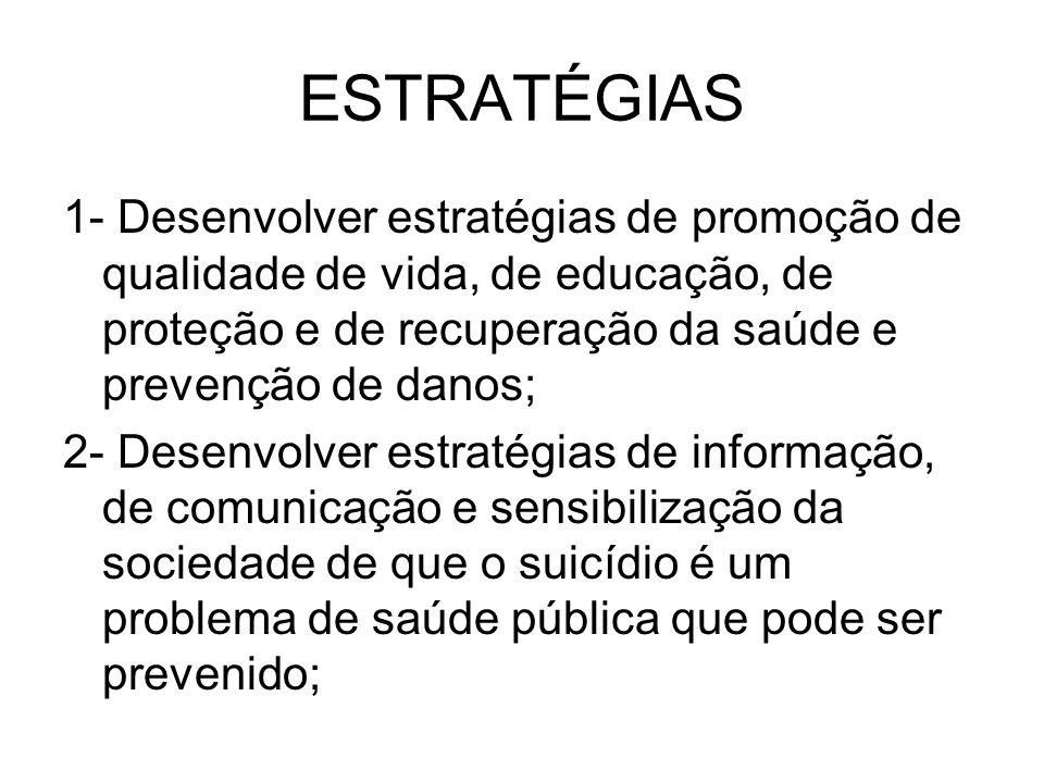 ESTRATÉGIAS 1- Desenvolver estratégias de promoção de qualidade de vida, de educação, de proteção e de recuperação da saúde e prevenção de danos; 2- Desenvolver estratégias de informação, de comunicação e sensibilização da sociedade de que o suicídio é um problema de saúde pública que pode ser prevenido;