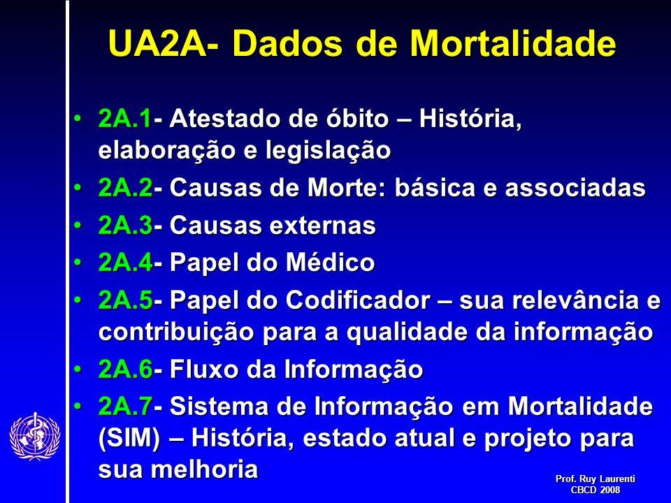 Prof. Ruy Laurenti CBCD 2008 UA2A- Dados de Mortalidade 2A.1- Atestado de óbito – História, elaboração e legislação2A.1- Atestado de óbito – História,