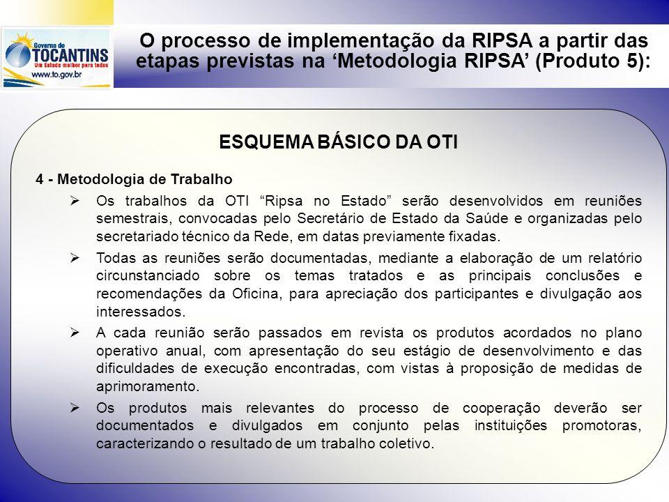 O processo de implementação da RIPSA a partir das etapas previstas na Metodologia RIPSA (Produto 5): ESQUEMA BÁSICO DA OTI 4 - Metodologia de Trabalho