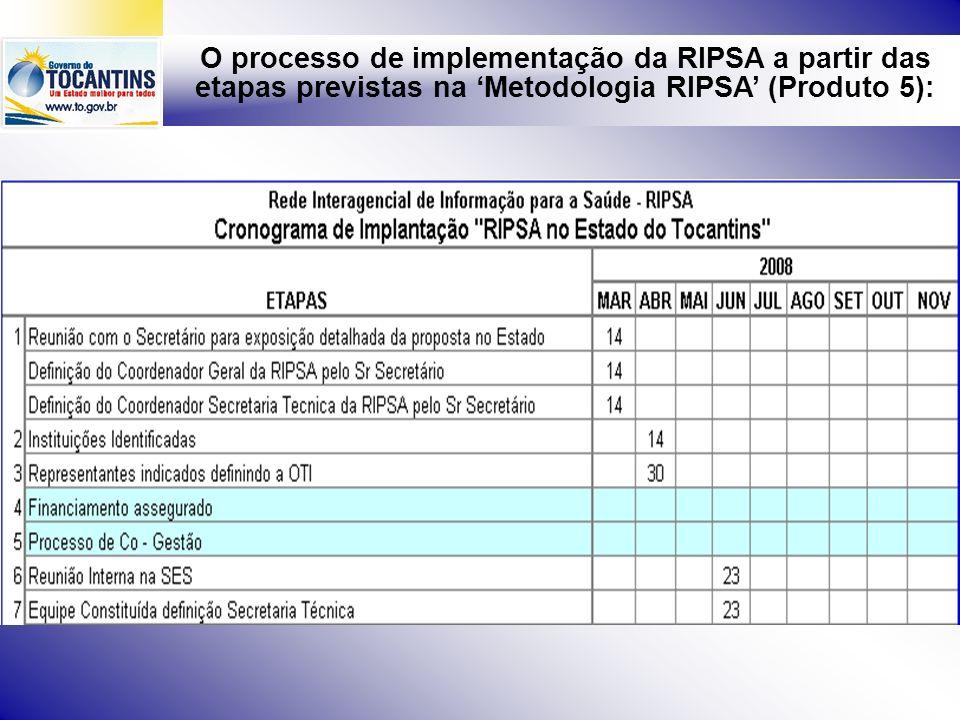 O processo de implementação da RIPSA a partir das etapas previstas na Metodologia RIPSA (Produto 5):