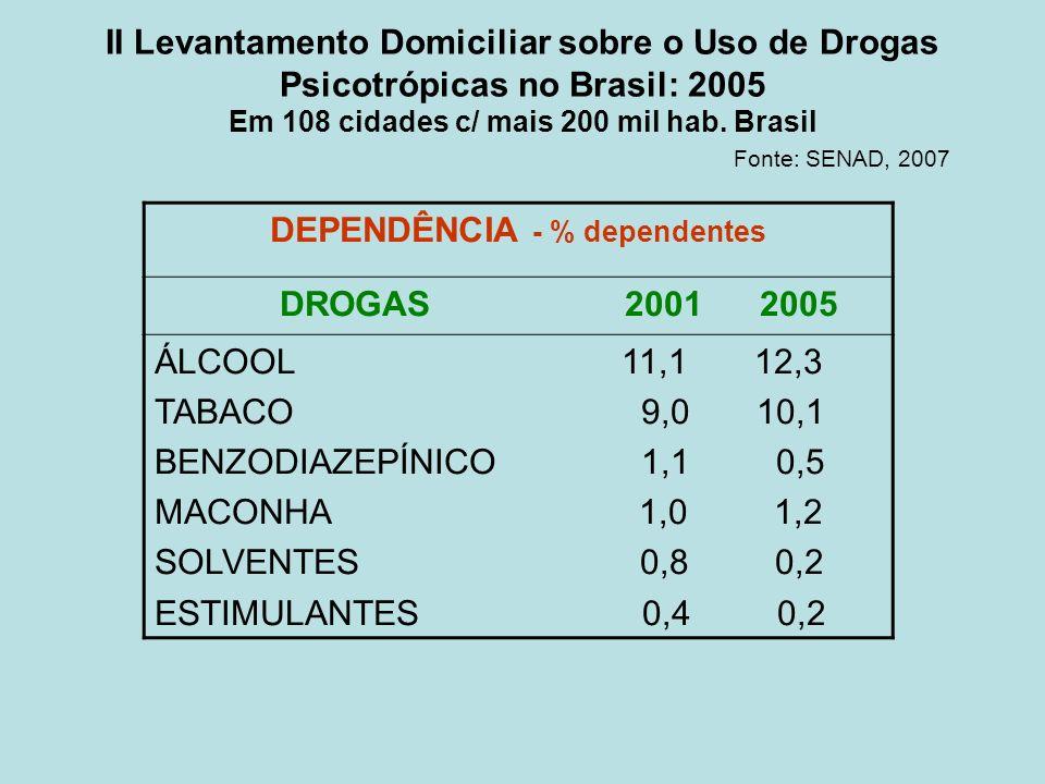 II Levantamento Domiciliar sobre o Uso de Drogas Psicotrópicas no Brasil: 2005 Em 108 cidades c/ mais 200 mil hab. Brasil Fonte: SENAD, 2007 DEPENDÊNC