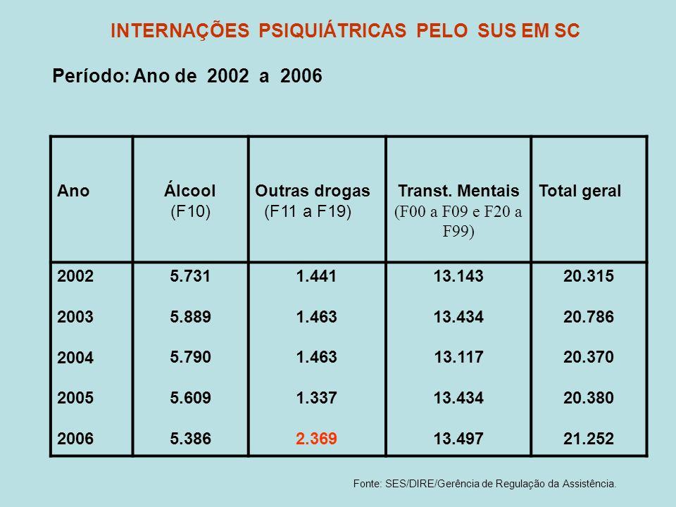 INTERNAÇÕES PSIQUIÁTRICAS PELO SUS EM SC Período: Ano de 2002 a 2006 AnoÁlcool (F10) Outras drogas (F11 a F19) Transt. Mentais (F00 a F09 e F20 a F99)