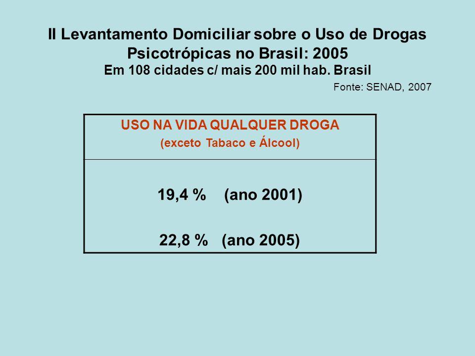 II Levantamento Domiciliar sobre o Uso de Drogas Psicotrópicas no Brasil: 2005 Em 108 cidades c/ mais 200 mil hab. Brasil Fonte: SENAD, 2007 USO NA VI