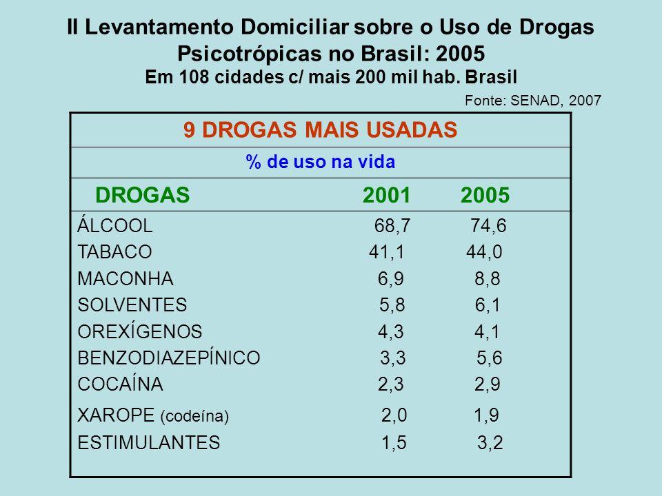 II Levantamento Domiciliar sobre o Uso de Drogas Psicotrópicas no Brasil: 2005 Em 108 cidades c/ mais 200 mil hab. Brasil Fonte: SENAD, 2007 9 DROGAS