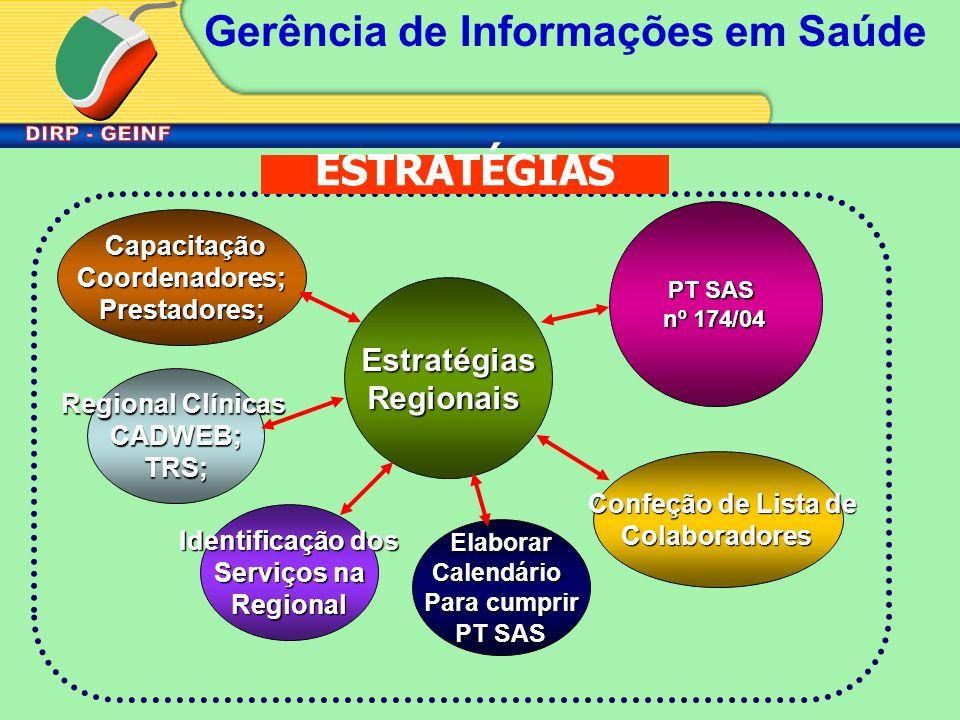 Gerência de Informações em Saúde Regional Clínicas CADWEB;TRS; Identificação dos Serviços na Regional EstratégiasRegionais PT SAS nº 174/04 Capacitaçã