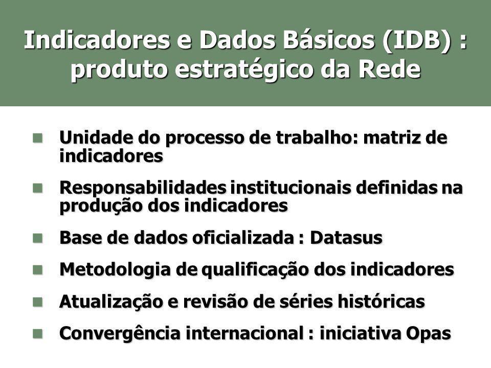 Indicadores e Dados Básicos (IDB) : produto estratégico da Rede Unidade do processo de trabalho: matriz de indicadores Unidade do processo de trabalho