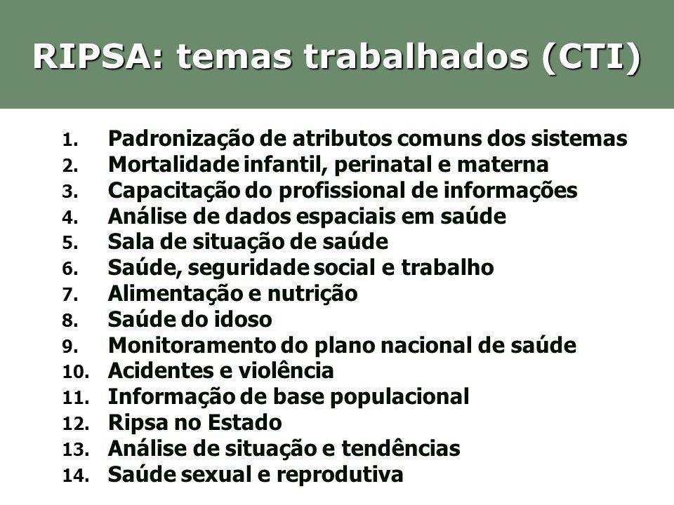 RIPSA: temas trabalhados (CTI) 1. Padronização de atributos comuns dos sistemas 2. Mortalidade infantil, perinatal e materna 3. Capacitação do profiss
