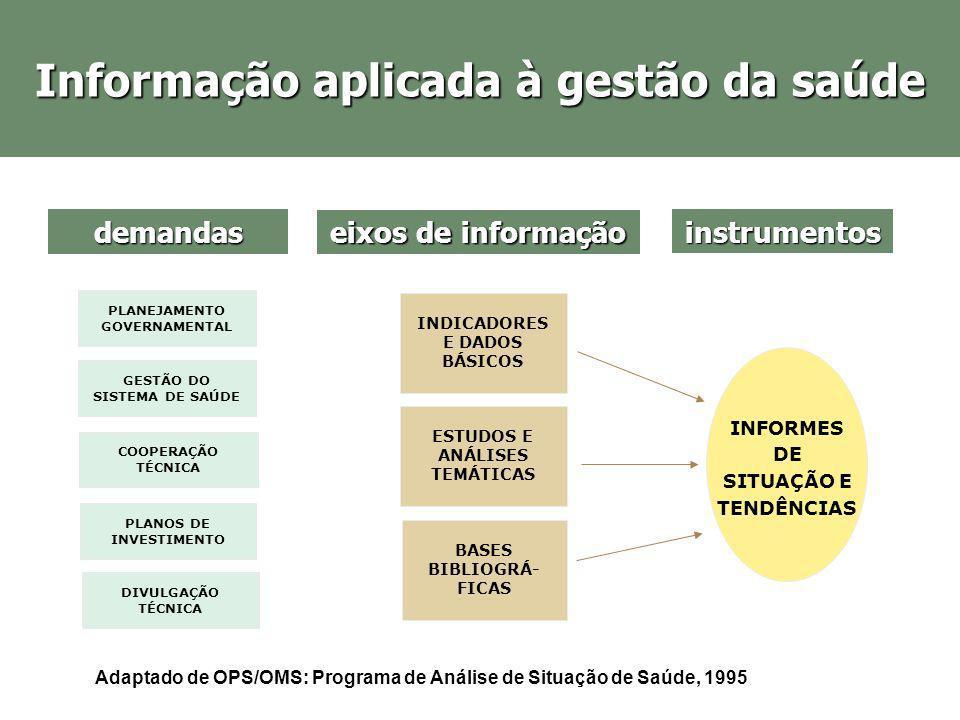 GESTÃO DO SISTEMA DE SAÚDE Informação aplicada à gestão da saúde demandas eixos de informação COOPERAÇÃO TÉCNICA PLANEJAMENTO GOVERNAMENTAL DIVULGAÇÃO
